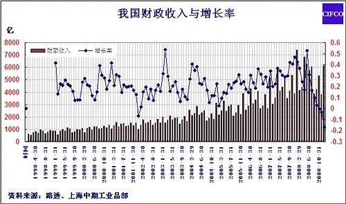 财政收入_河南省财政金融学院_2008年财政收入